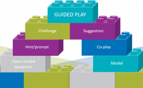 Building blocks labelled with the components of guided play: Challenge, suggestion, hint, co-play, open-ended questions, and model with free-play at one end and direct instruction at the other.